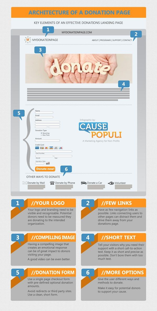 6 key elements of an effective online donation page