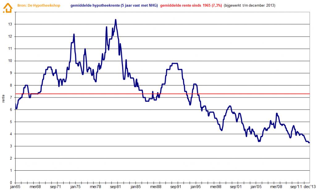 De 5-jarige hypotheekrente stond in 2013 op een historisch laag niveau. Bekijk hier nog drie opvallende grafieken over de hypotheekrente: http://www.z24.nl/geld/hypotheekrente-in-beeld-vier-grafieken-die-je-niet-mag-missen-421512