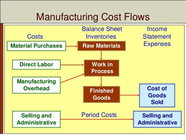 cost management midwest office How much of the account inquiry cost will be assigned to the midwest office how much of the account verification costs will be assigned to the northeast office show transcribed image text pitt jones company had the following activities, allocated costs, and allocation bases activities account inquiry (hours) account billing.