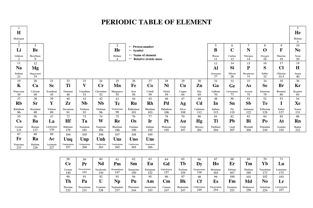 Basic Printable Periodic Table Of Elements In 2020 Periodic