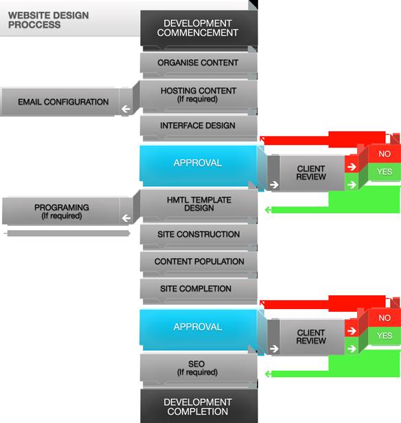 magiknewmedia_processes, Web Design Process