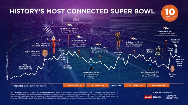 Super Bowl 50 Smashes Data Records With 10 1tb Flying Across Wi Fi Techrepublic Super Bowl 50 Super Bowl Super Bowl 10