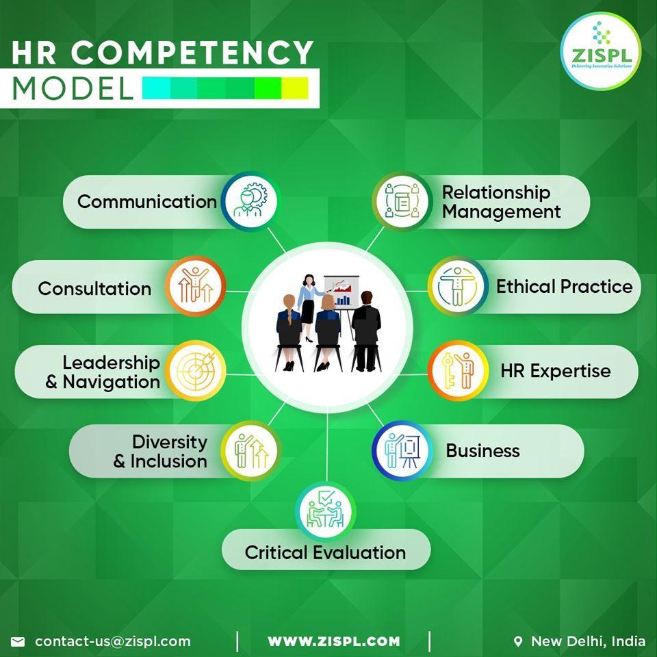 Zispl believe in it and follow the below hr competency