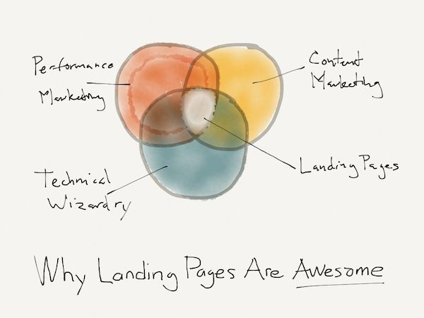 Why Landing Pages Are Awesome