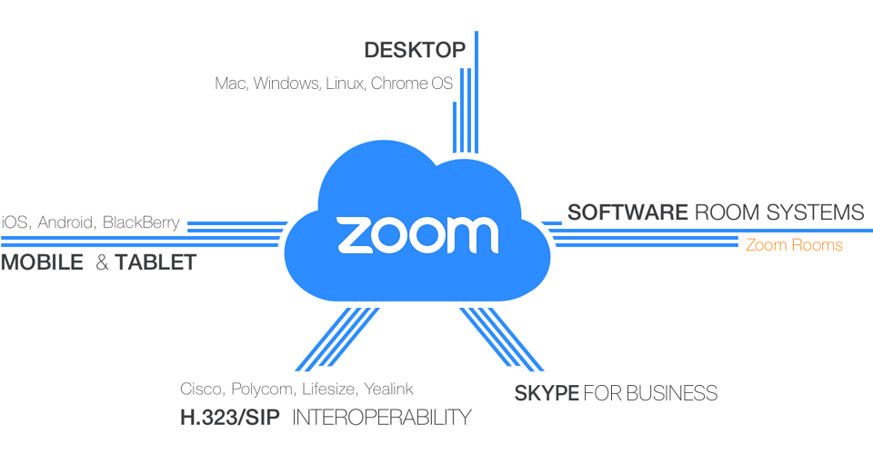 ZOOM unifies cloud video conferencing, simple online