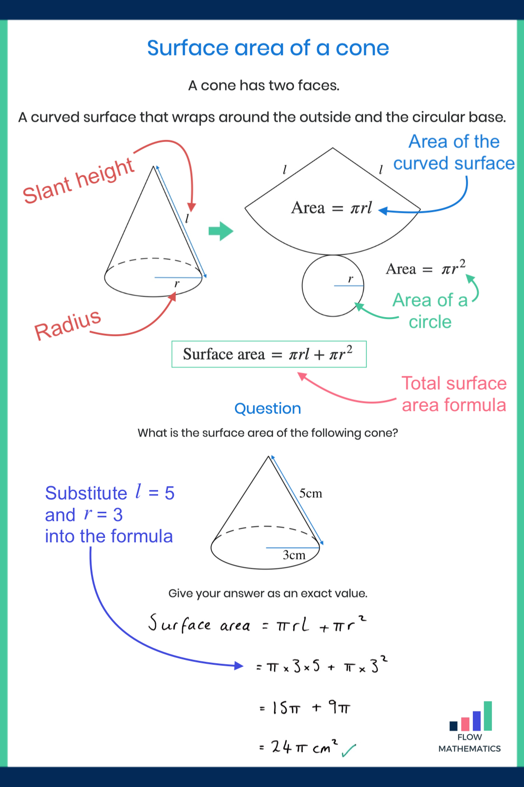 Surface Area Of A Cone In