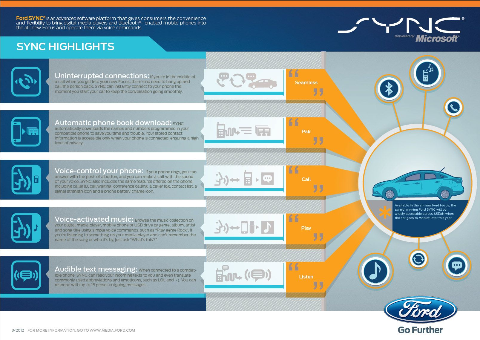Semi Infographic For Ford Sync Technology Ford Sync Technology