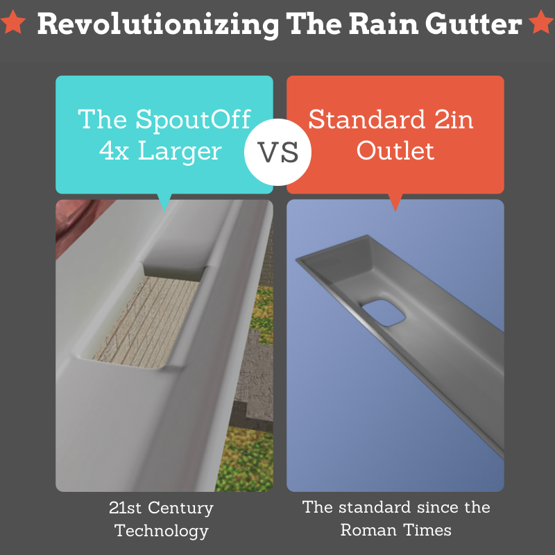 The Spoutoff Gutter Outlet That Won T Clog With Removable Downspout Indiegogo Gutter Downspout Rain Gutters