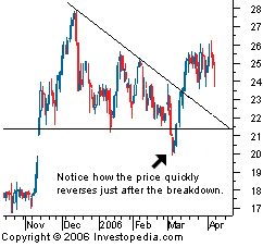How to identify false breakout in forex