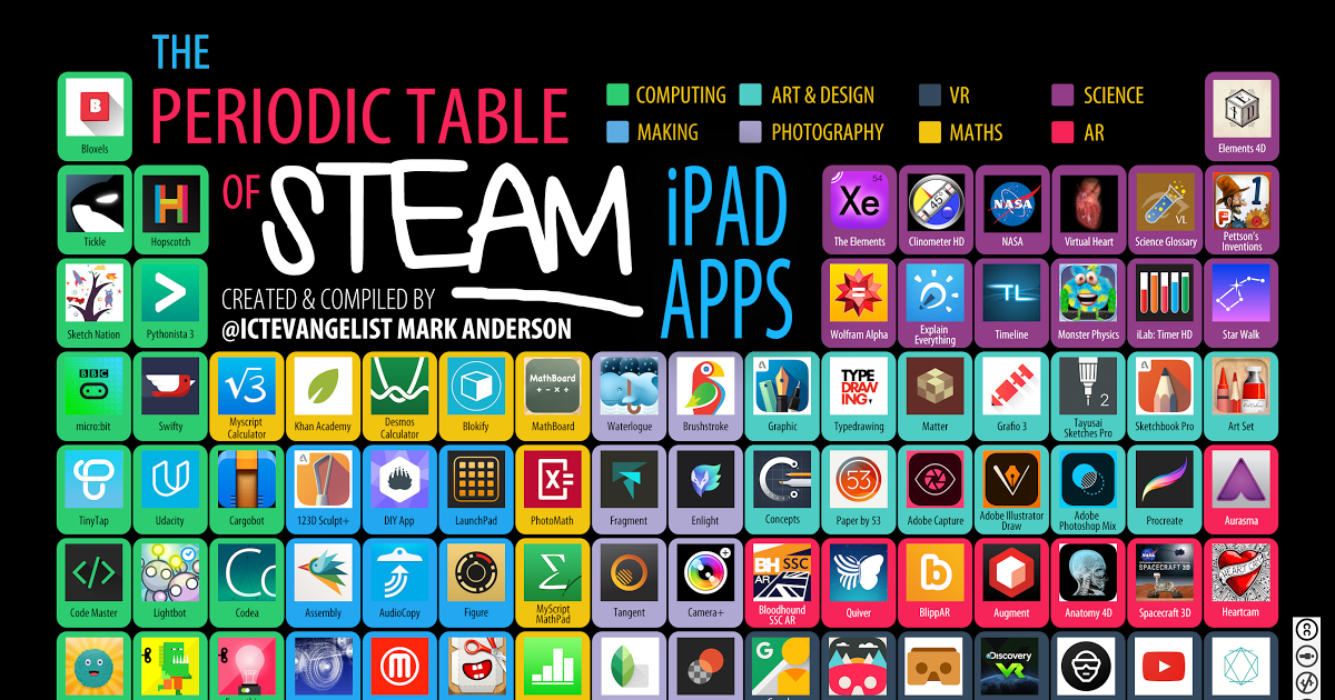 Periodic table of steam apps 2016g google drive education periodic table of steam apps 2016g google drive urtaz Gallery