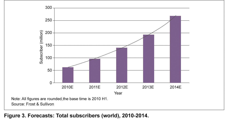 세계 IPTV 가입자 수 || IPTV Equipment Market Analysis - ZTE Corporation