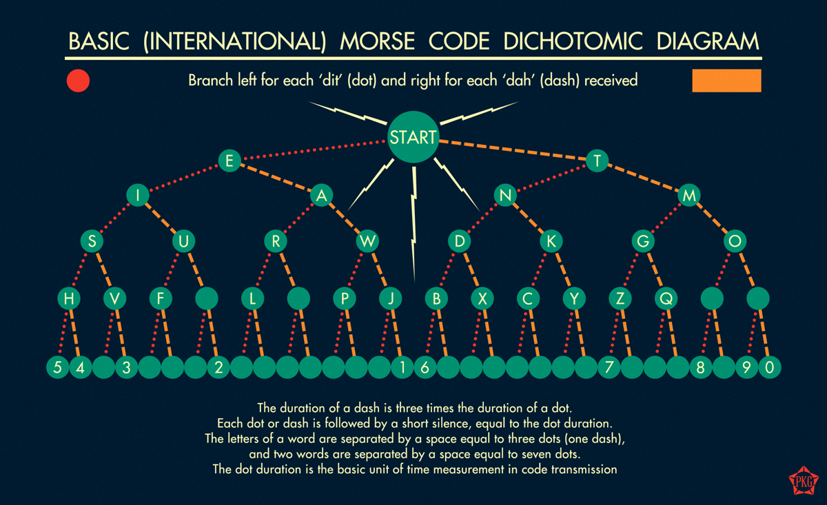 how to decipher and send basic morse code remember and use rh pinterest com morse code tree diagram morse code circuit diagram