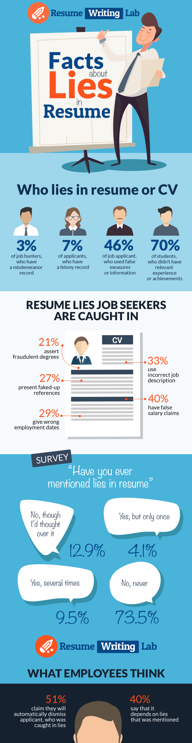 facts about lies in resume Facts, Writing lab, Resume