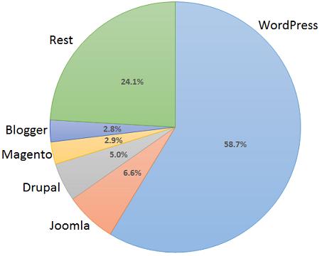 WordPress укрепляет позиции | Sitios web, Wordpress, Sitios
