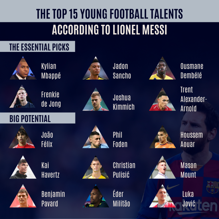 The Top 15 Young Football Talents According To Lionel Messi In 2020 Lionel Messi Lionel Messi