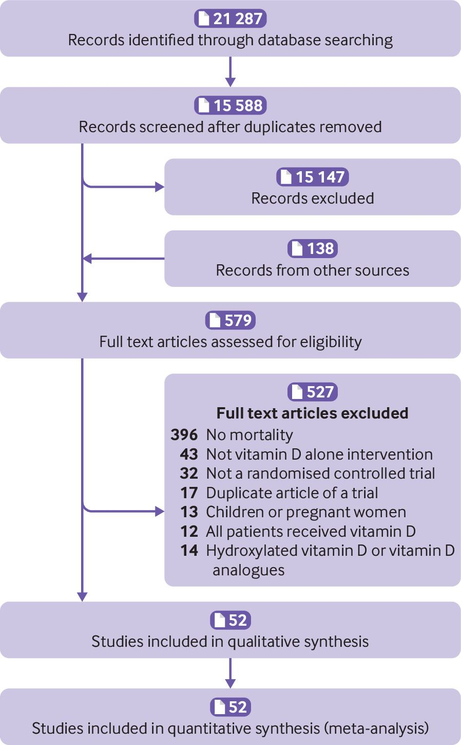 Association between vitamin D supplementation and