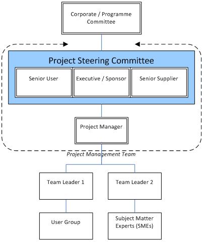 Project Management Plan Template  Project Management Plan