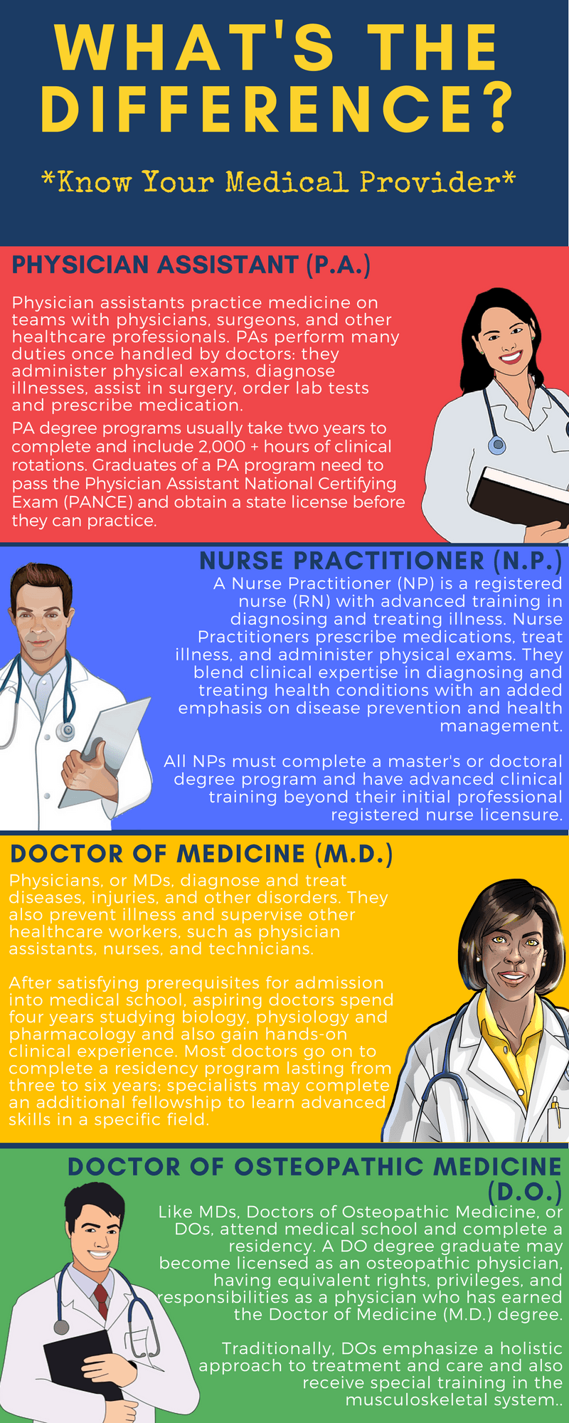 What's the Difference Between a Nurse Practitioner