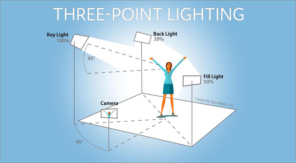 Three Point Lighting Key Fill Rim Lighting In 2020 Three Point Lighting Point Light 3 Point Lighting