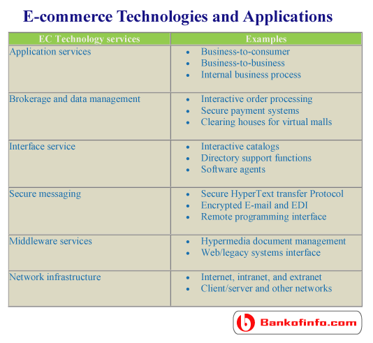 E Commerce Technologies And Applications Ecommerce Technology Computer Technology