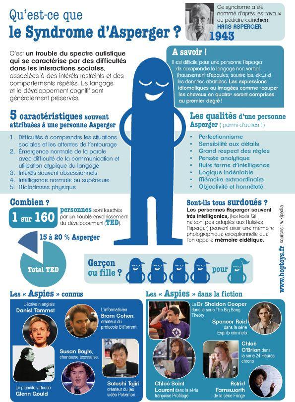 A l'occasion de la journée nationale dédiée au syndrome d'Asperger, le 18 février 2014, découvrez une infographie pour mieux comprendre ce syndrome.