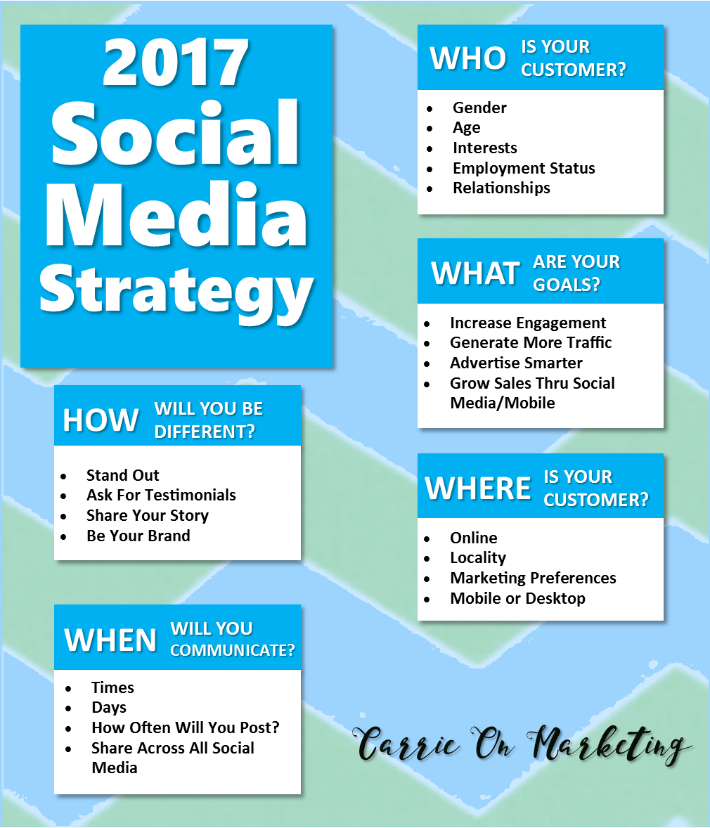 Plan Your 2017 Social Media Strategy TODAY! #socialmedia ...