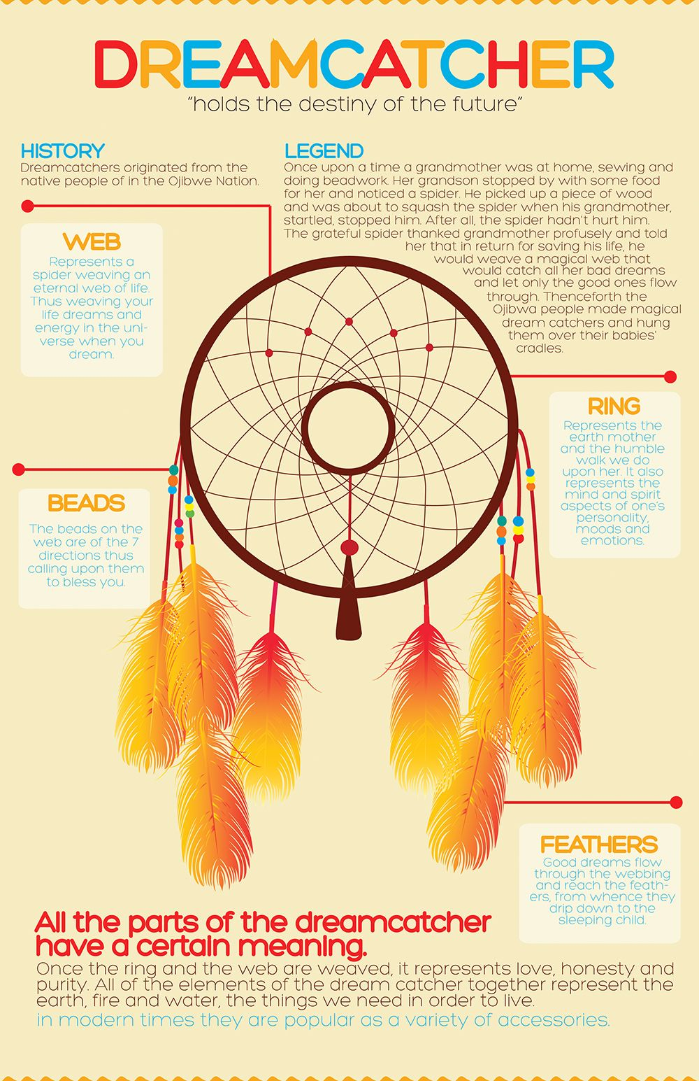 What Do The Beads Mean On A Dream Catcher Infographic I made for my typography classI love dreamcatchers 1