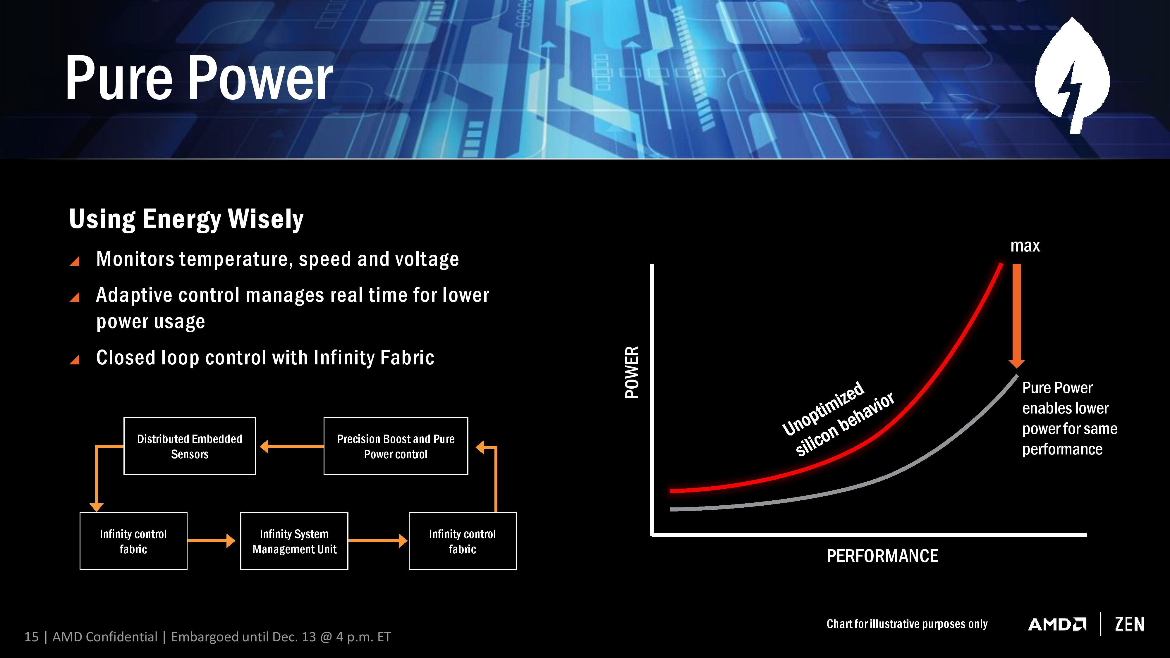 Amd S New Ryzen Balanced Power Plan Drivers Are Here Power Amd Pure Products