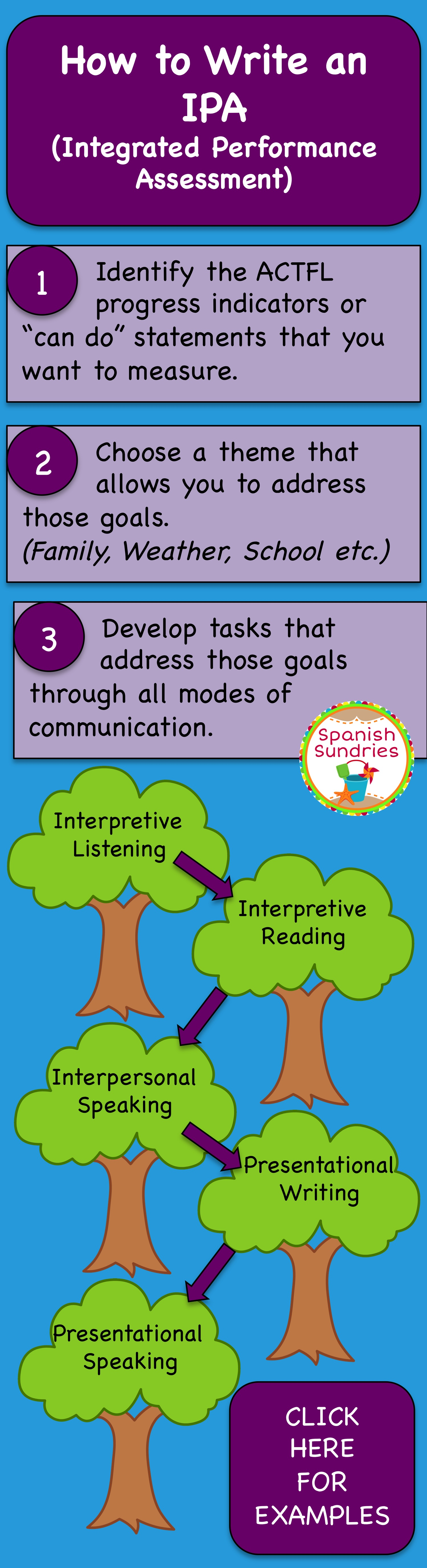 This Pin Corresponds With Course Objective 1 This Resource Describes How To Write And Design An Integr Spanish Lesson Plans Teaching French Spanish Classroom