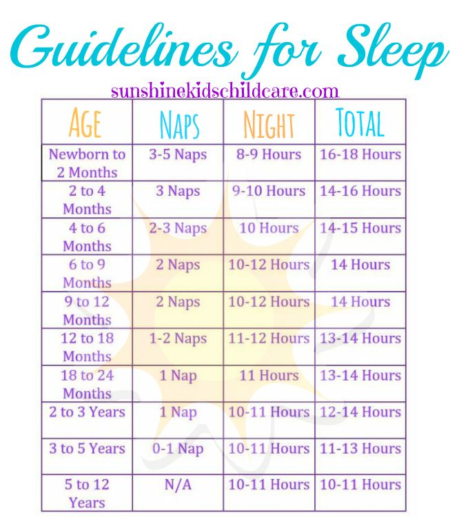 This Chart Shows You When You Should Put Your Kids To Bed With