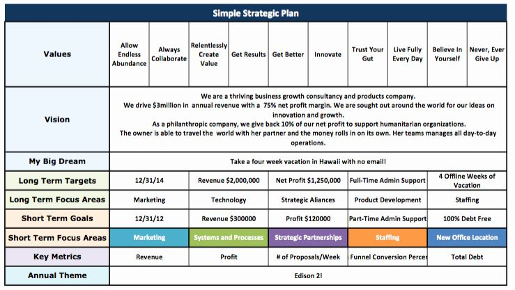 Simple Strategic Plan Template in 2020 Strategic