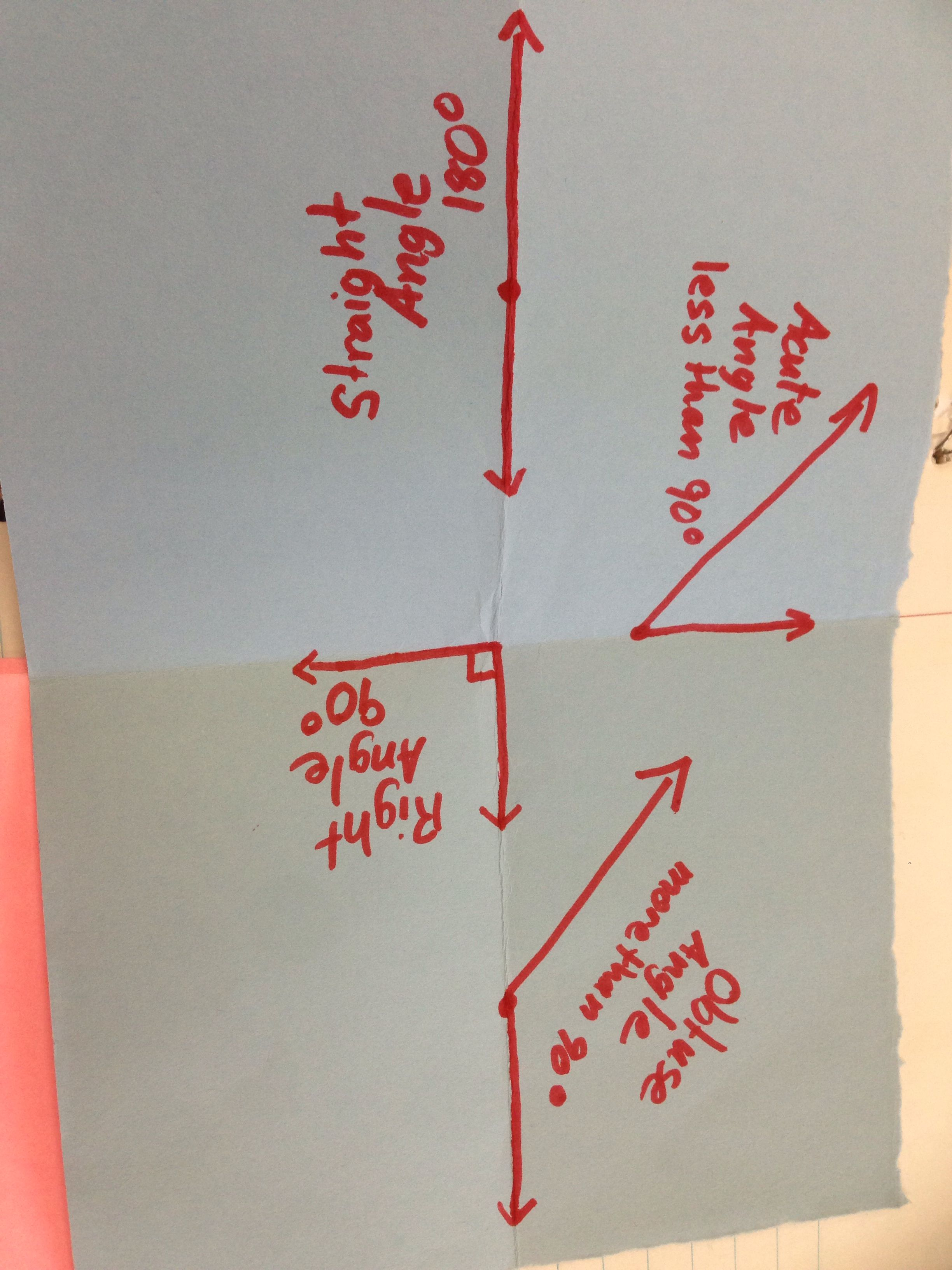 4 Types Of Angles Straight Acute Obtuse And Right