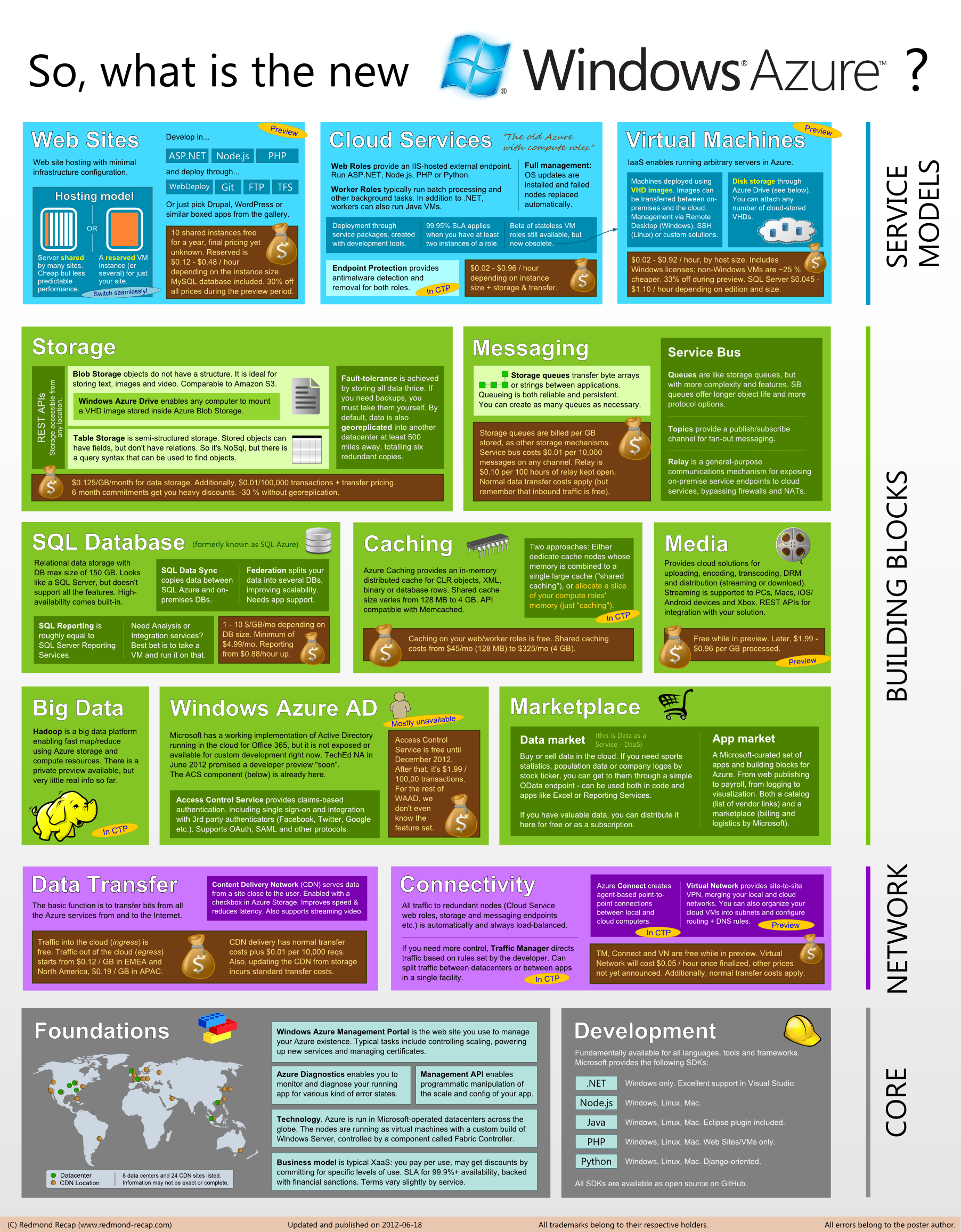 So, what is the new Windows Azure? Infographic of