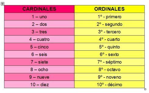 Resultado de imagen de imagen numeral cardinal