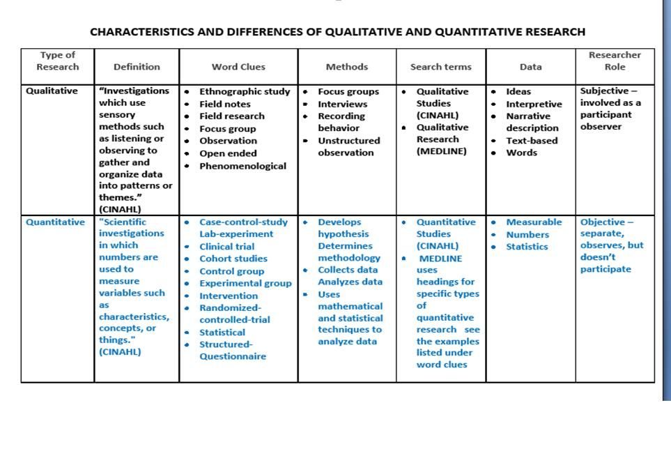 the difference between qualitative and quantitative research Quantitative and qualitative research  qualitative research, quantitative  address the differences between quantitative and qualitative research,.
