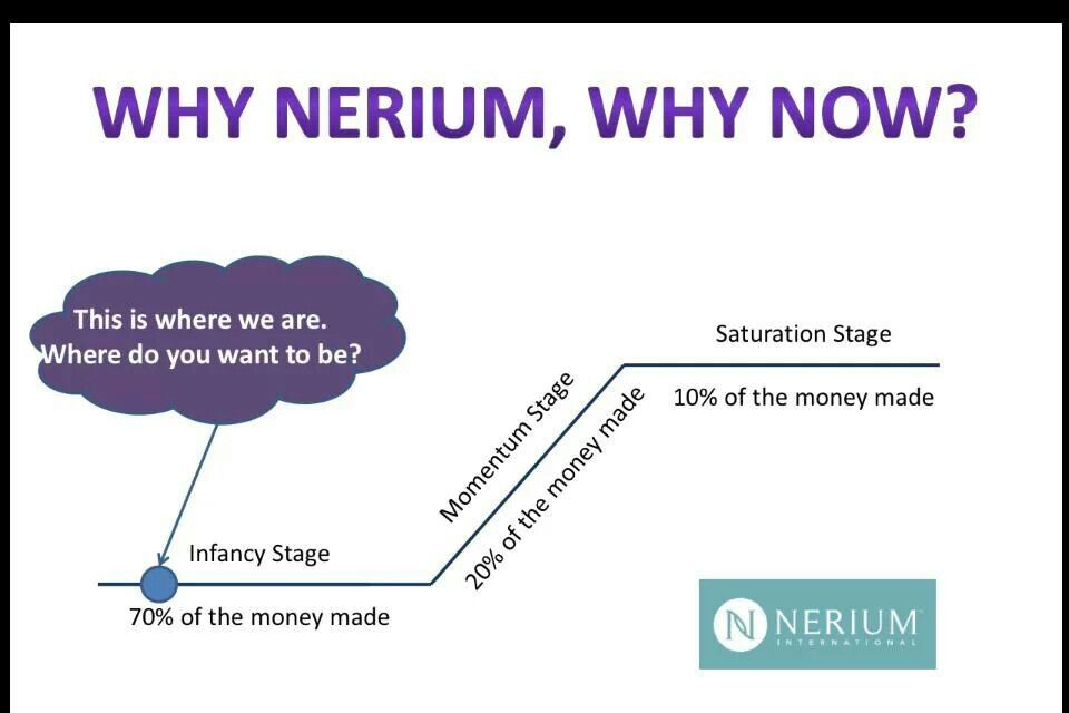NOW is the time to become a Brand Partner with Nerium International! Contact me WWW.TAMMYLSANDERS.NERIUM.COM