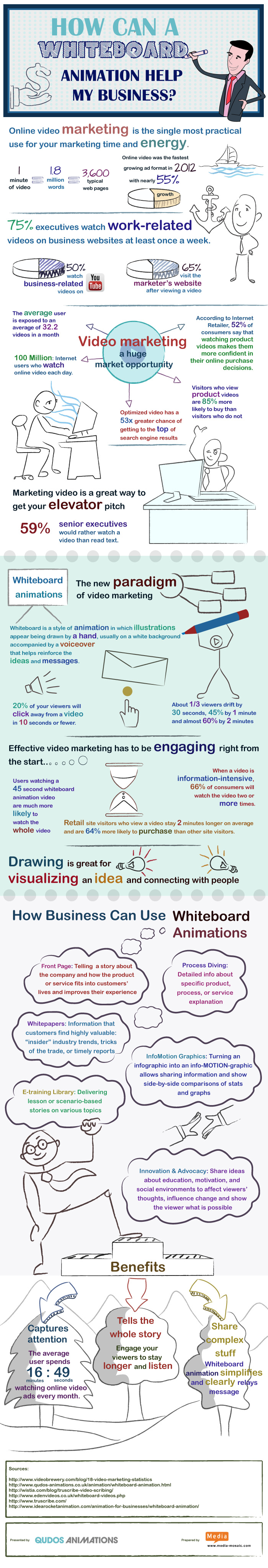 How can a #whiteboard #animation help my #business