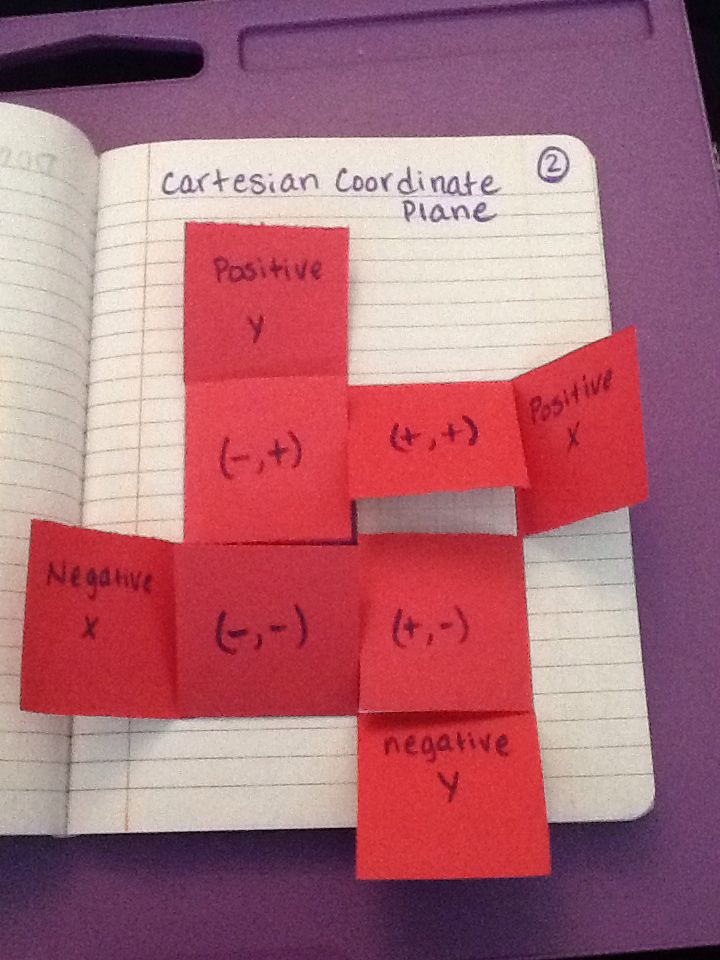 coordinate plane foldable starts by showing quadrants then the