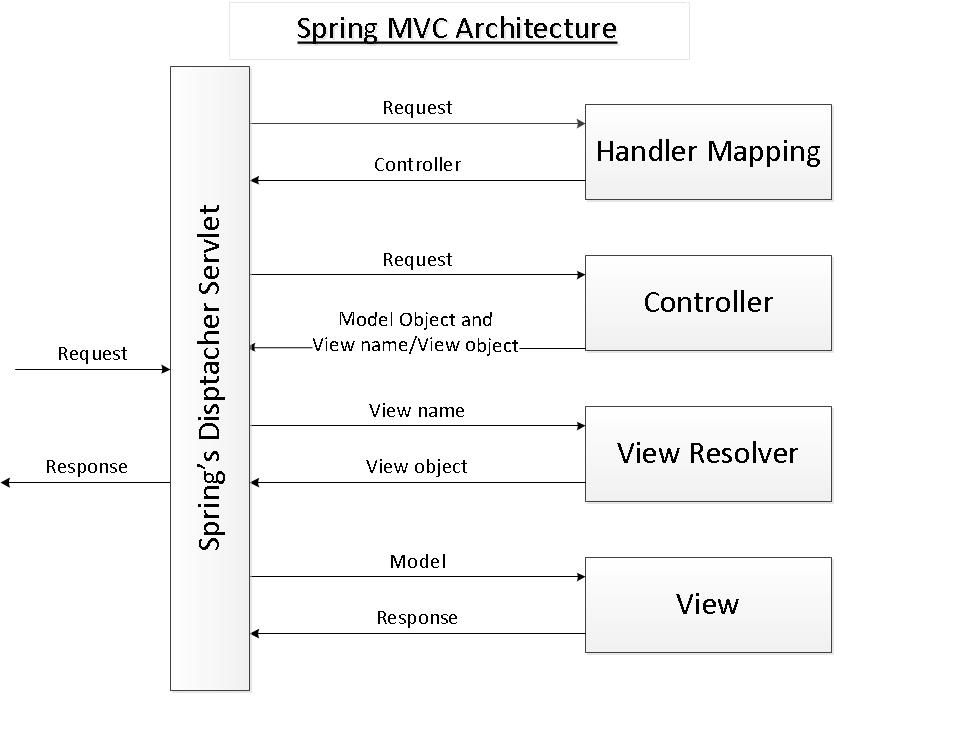 Spring Mvc Beginner Tutorial With Spring Tool Suite Ide New Things To Learn Spring Framework Mvc Architecture