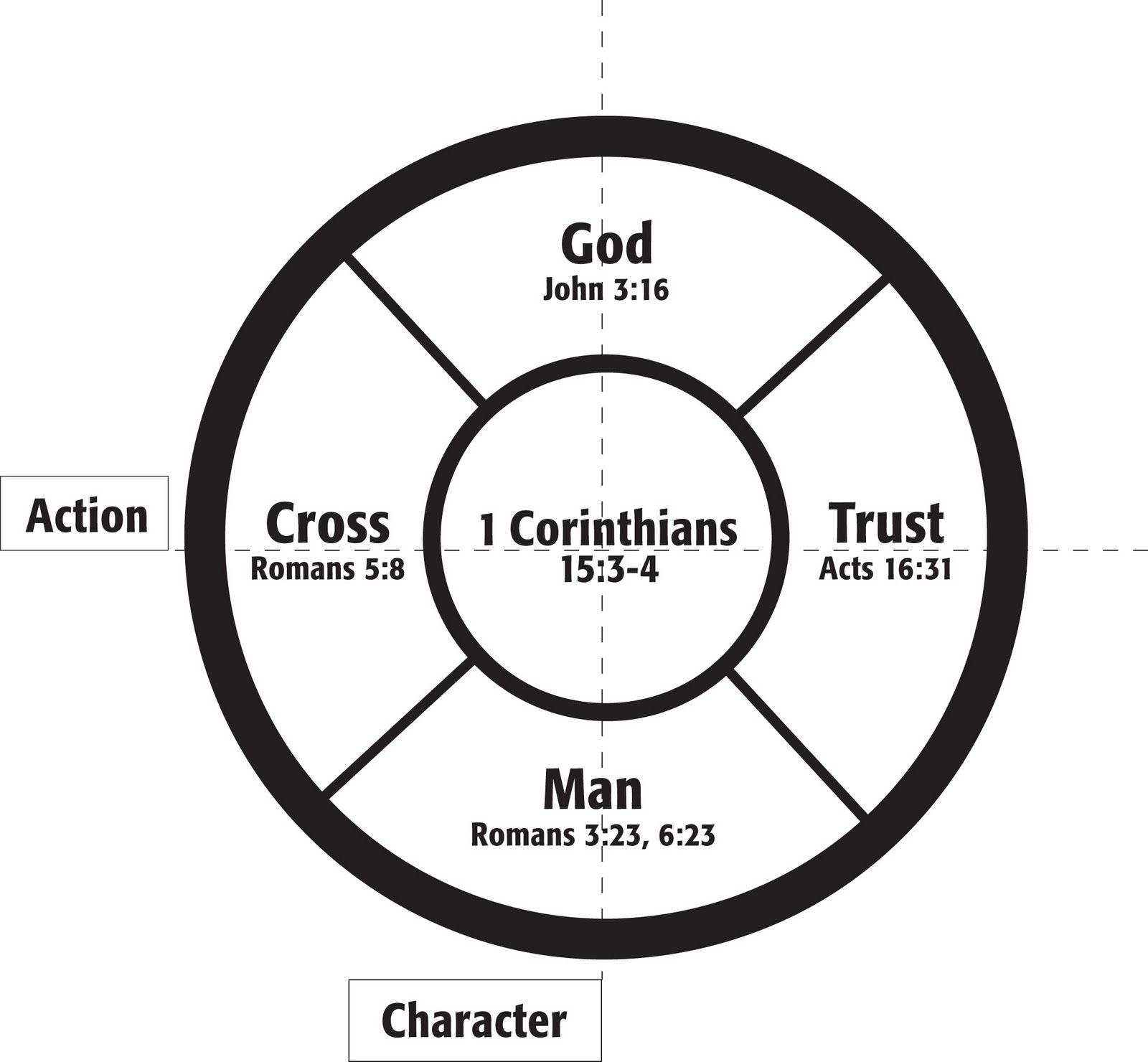 Awana Has Designed The Gospel Wheel As A Tool You Can Use
