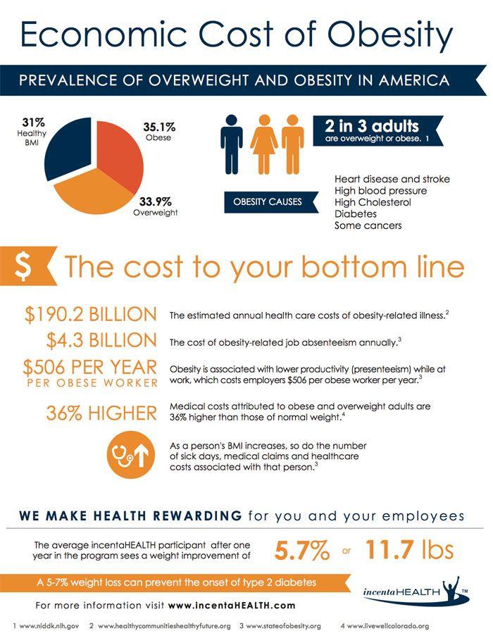 cost of obesity in america