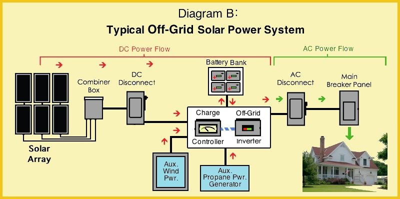 Delightful Best Solar Power System Design For Home Contemporary Decorating ...