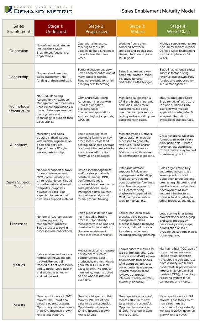 Sales Enablement Maturity Model by Demand Metric via slideshare