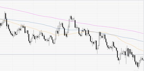 Eurusd Daily Chart On The Daily Chart The Shared Currency Is