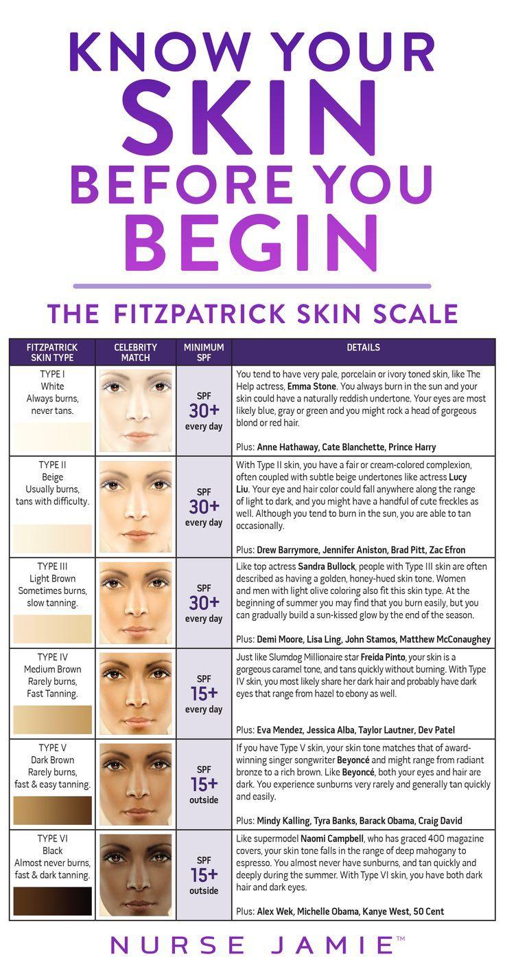 Know Your Skin Before You Begin Nurse Jamie Blog Scale Skin Skin Care Skin Types