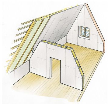 Dachausbau: Beplanken | SELBER MACHEN Heimwerkermagazin | Dachboden ...