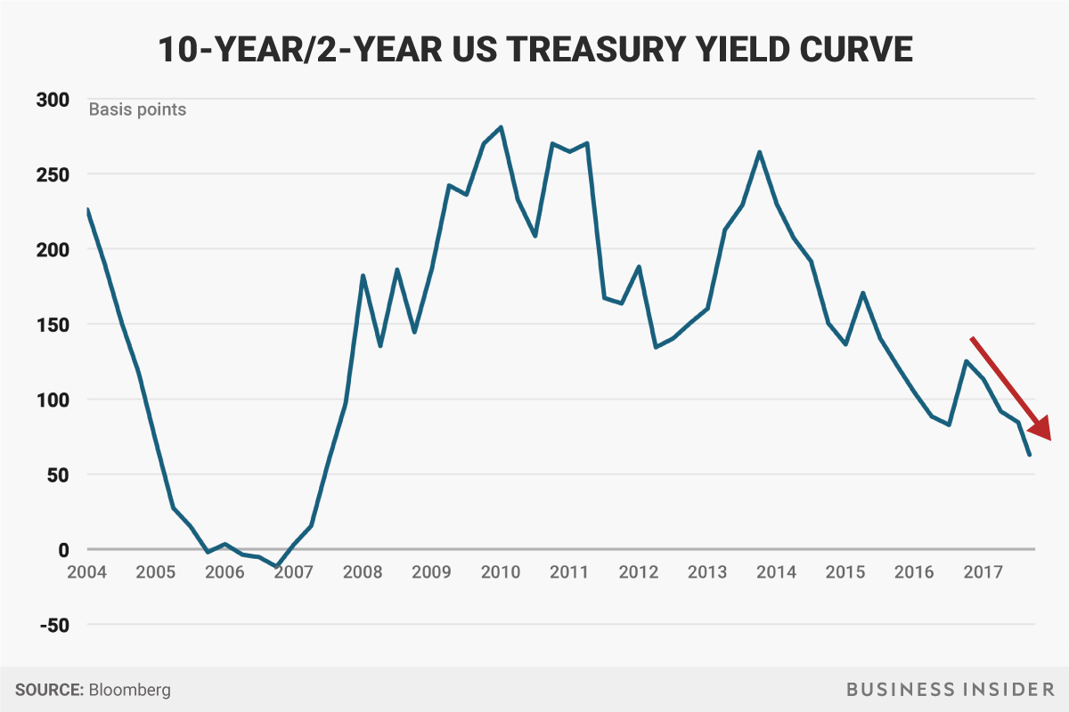 A Key Recession Indicator Is Getting Closer To The Danger Zone And The Fed Can T Ignore It Yield Curve Danger Zone Fed Interest Rate