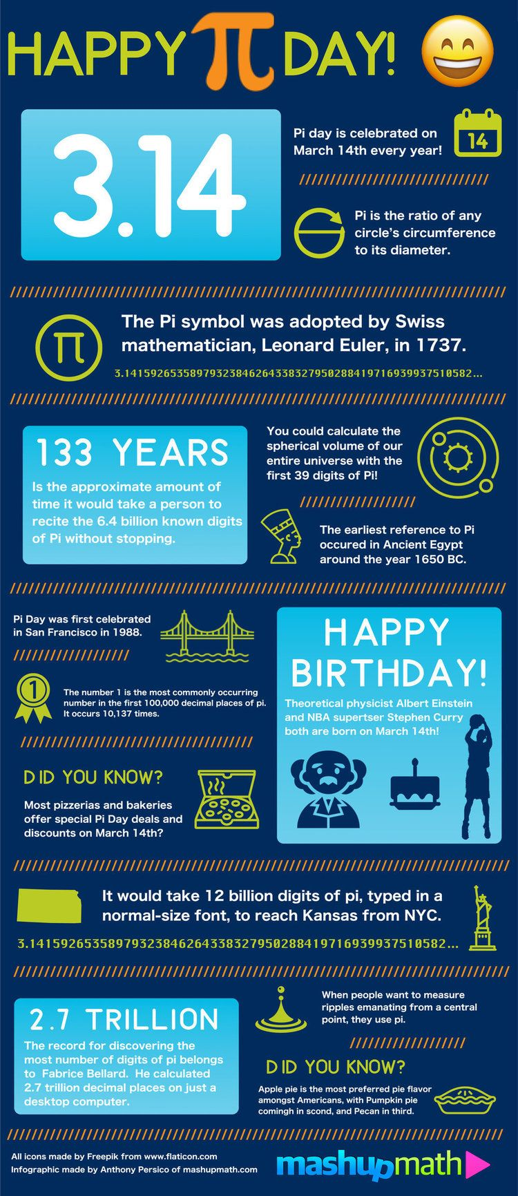 Celebrate Pi Day with this Fun Facts Infographic — Mashup Math