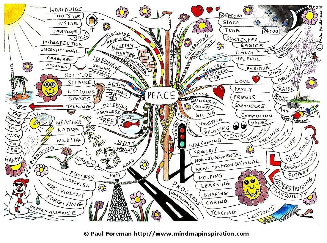 google image result for mappio com creativeinspiration the peace mind map created by paul foreman will help you to consider how harnessing a peaceful world begins inside each and every one of us