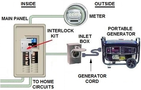 Transfer Switch Options For Portable Generator Generator House Transfer Switch Portable Generator